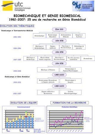 BIOMECANIQUE ET GENIE BIOMEDICAL 1982-2007: 25 ans de recherche en Génie Biomédical