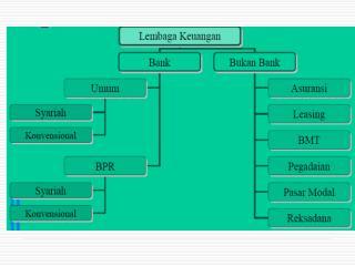 Perkembangan Sistem Perbankan Syariah