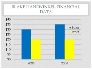 Blake  Hanewinkel  Financial Data