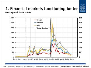 1. Financial markets functioning better Basis spread, basis points
