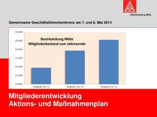 Gemeinsame Geschäftsführerkonferenz am 7. und 8. Mai 2014