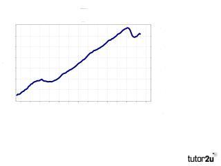 UK Economy Jan 2011