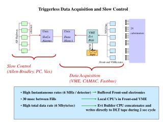 Triggerless Data Acquisition and Slow Control