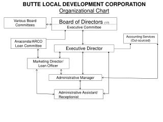 BUTTE LOCAL DEVELOPMENT CORPORATION   Organizational Chart