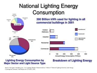 National Lighting Energy Consumption