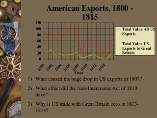 What caused the huge drop in US exports in 1807?