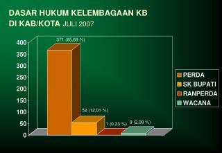 DASAR HUKUM KELEMBAGAAN KB  DI KAB/KOTA JULI 2007