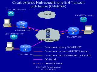 Circuit-switched High-speed End-to-End Transport arcHitecture CHEETAH