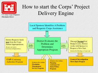 How to start the Corps  Project Delivery Engine