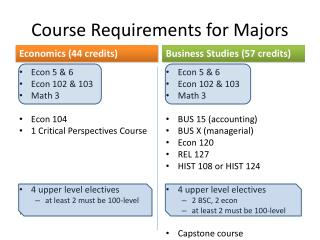 Course Requirements for Majors