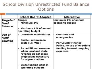 School Division Unrestricted Fund Balance Options