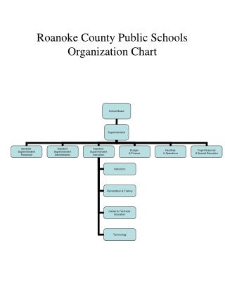 Roanoke County Public Schools Organization Chart