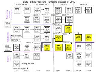 ENGR 1012 (2) Engineering Graphics