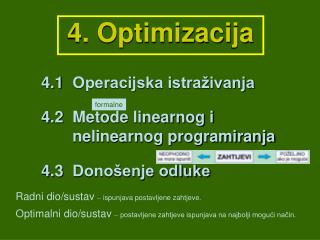 4. Optimizacija