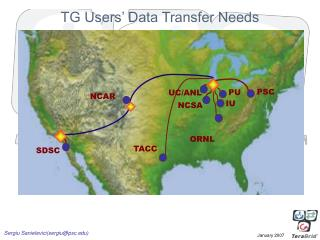 TG Users' Data Transfer Needs