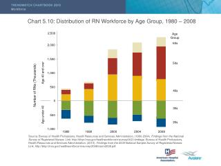 Chart 5.10: Distribution of RN Workforce by Age Group, 1980 – 2008