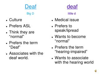 Deaf deaf  Big D                                          little d