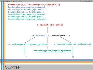 SLD-tree