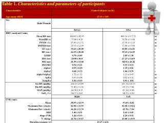 Table 1.  Characteristics and parameters of participants