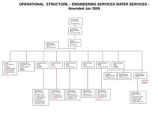 Plumber: Water & Sewerage L7 – X6 FROZEN X1 P M SENYANE 28915 NP KHETHISI 28731 M.A.SEDIYANE 523