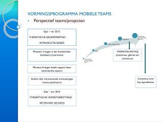 VORMINGSPROGRAMMA MOBIELE TEAMS Perspectief  teams/ projecten