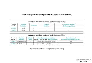 LOCtree: prediction of protein subcellular localization
