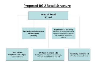 Proposed BGU Retail Structure