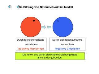Die Bildung von Natriumchlorid im Modell