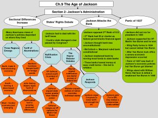 Ch.9 The Age of Jackson