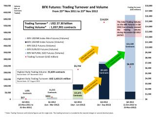 158.14%  increase in Trading Turnover