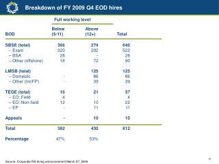 Breakdown of FY 2009 Q4 EOD hires