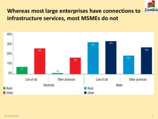 Whereas most large enterprises have connections to infrastructure services, most MSMEs do not