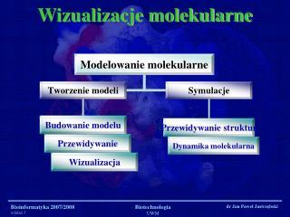 Wizualizacje molekularne