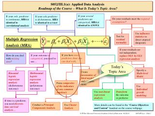 S052/III.1(a): Applied Data Analysis Roadmap of the Course – What Is Today's Topic Area?