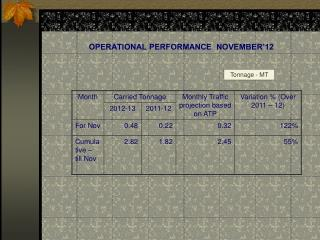 OPERATIONAL PERFORMANCE  NOVEMBER'12
