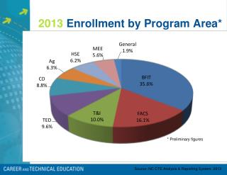 2013  Enrollment by Program Area*