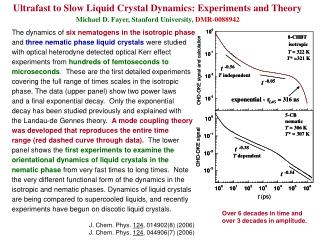 Ultrafast to Slow Liquid Crystal Dynamics: Experiments and Theory