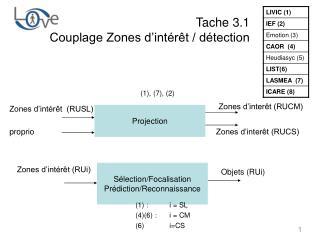 Tache 3.1 Couplage Zones d'intérêt / détection