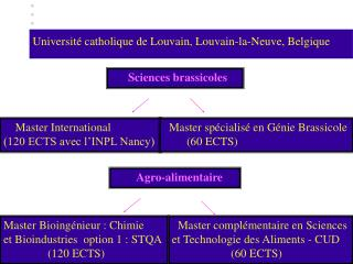 Sciences brassicoles