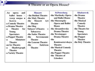 A Theatre or an Opera House?
