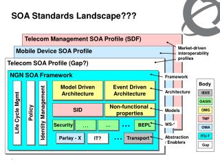 SOA Standards Landscape???