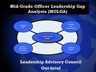 Mid-Grade Officer Leadership Gap Analysis MOLGA