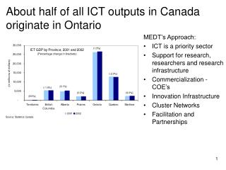 About half of all ICT outputs in Canada originate in Ontario
