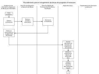 Subdirecci�n de Informaci�n y Asignaci�n de Becas en el Extranjero