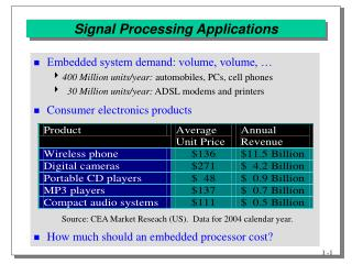 Signal Processing Applications