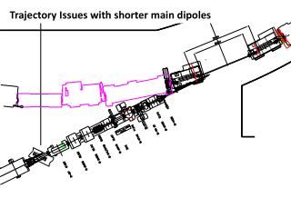 Trajectory Issues with shorter main dipoles