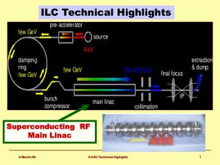 ILC Technical Highlights