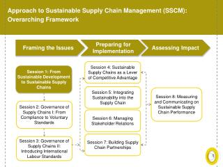 Approach to Sustainable Supply Chain Management (SSCM): Overarching Framework