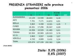 PRESENZA STRANIERI nelle province piemontesi 2006 (Fonte BDDE)
