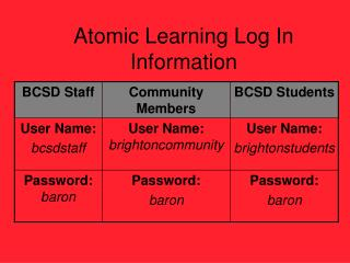 Atomic Learning Log In Information